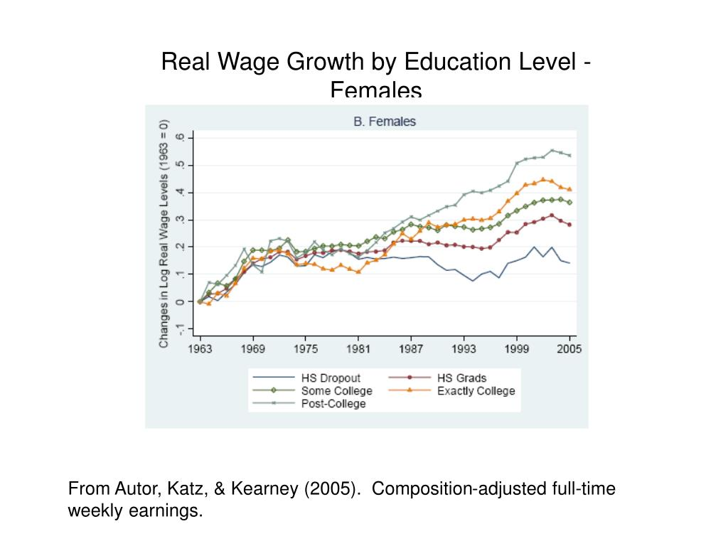 Real Wage Growth by Education Level - Females