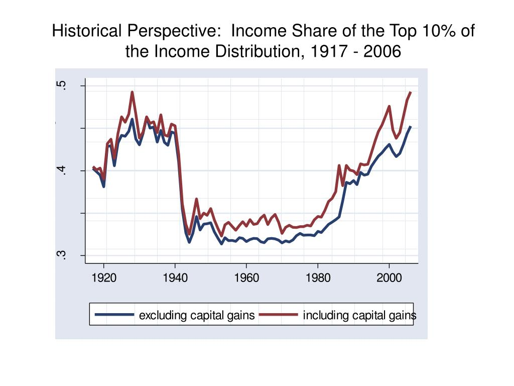 Historical Perspective:  Income Share of the Top 10% of the Income Distribution, 1917 - 2006