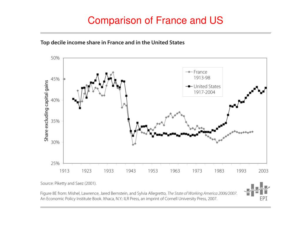 Comparison of France and US