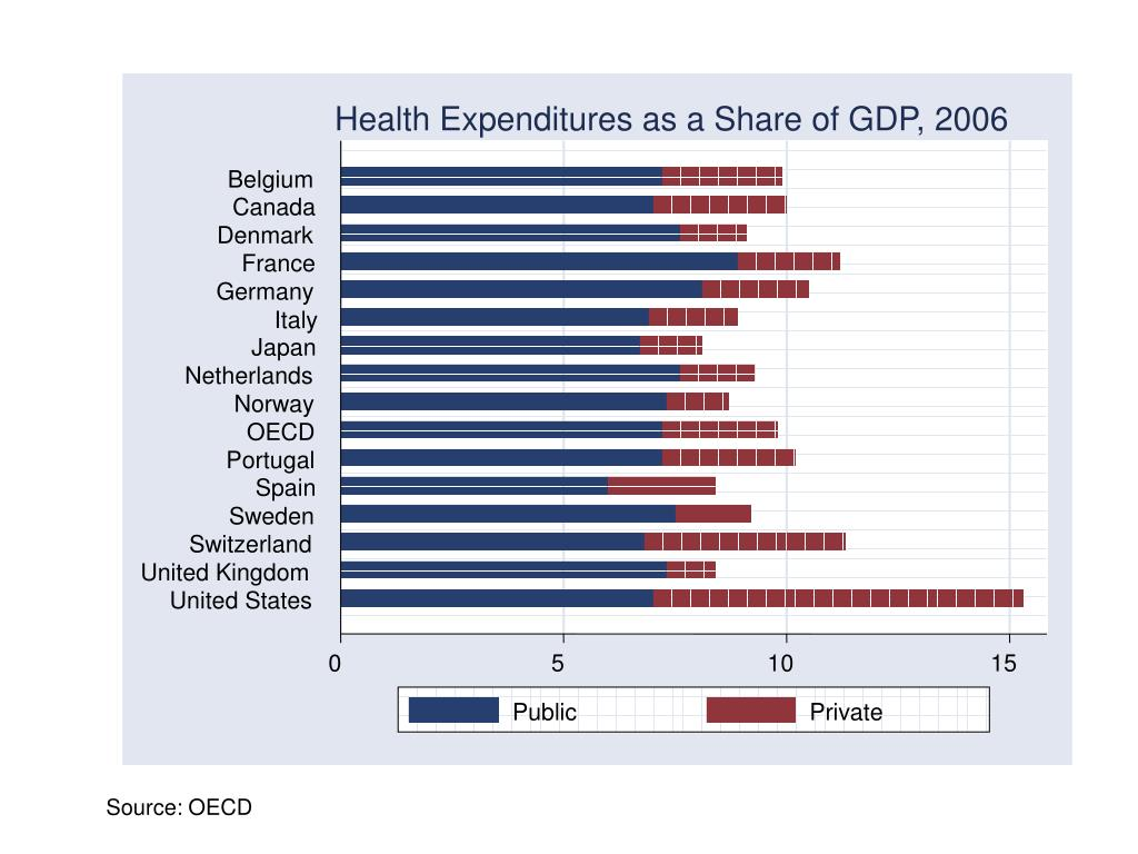Health Expenditures as a Share of GDP, 2006