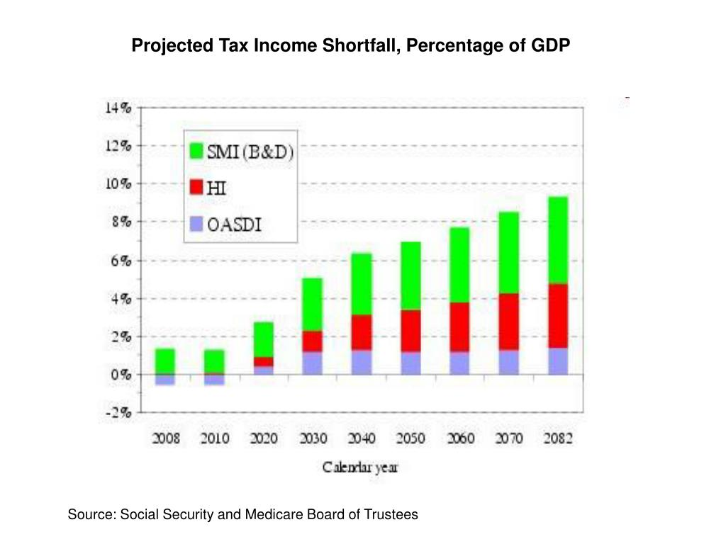 Projected Tax Income Shortfall, Percentage of GDP