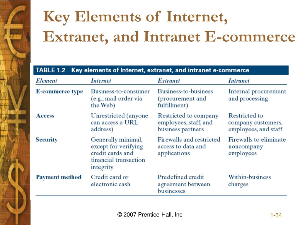 Key Elements of Internet, Extranet, and Intranet E-commerce