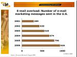 e mail overload number of e mail marketing messages sent in the u s