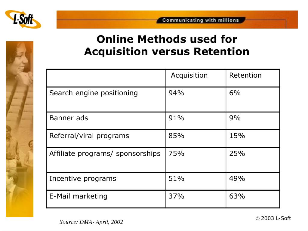 Online Methods used for