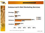 outsourced e mail marketing services