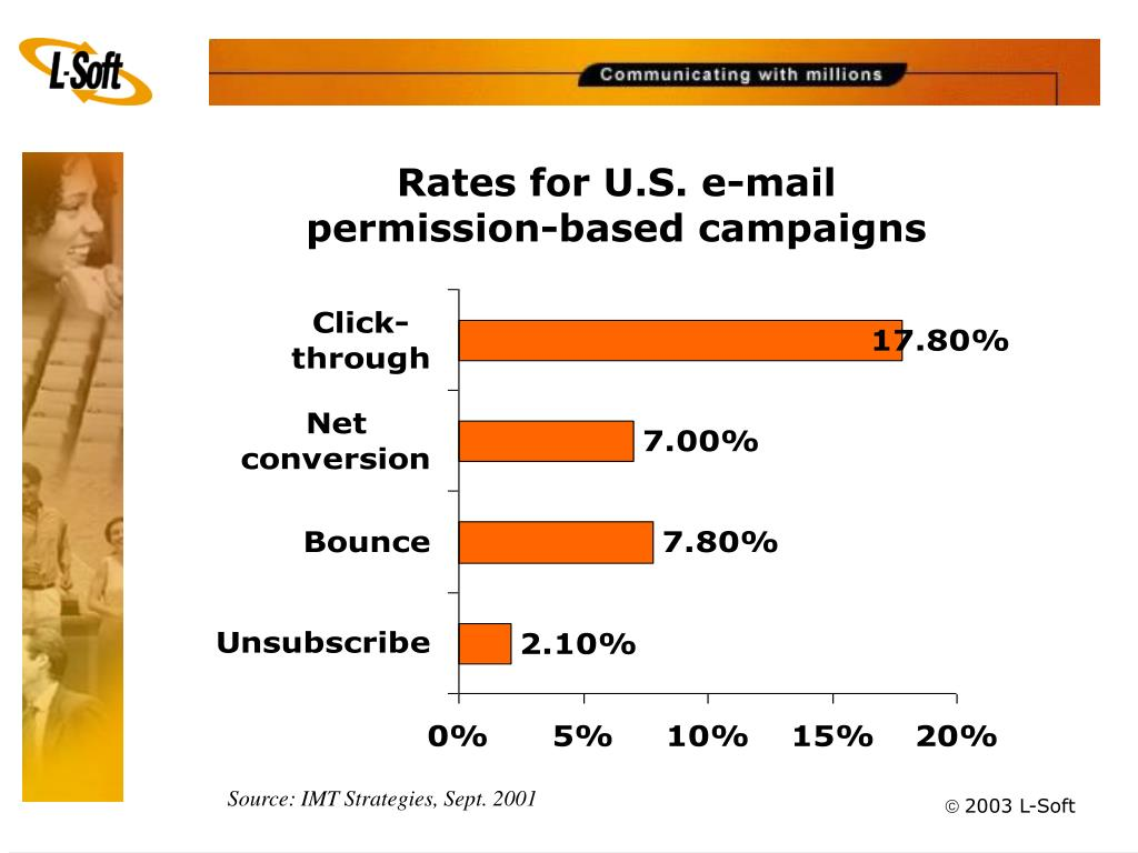 Rates for U.S. e-mail