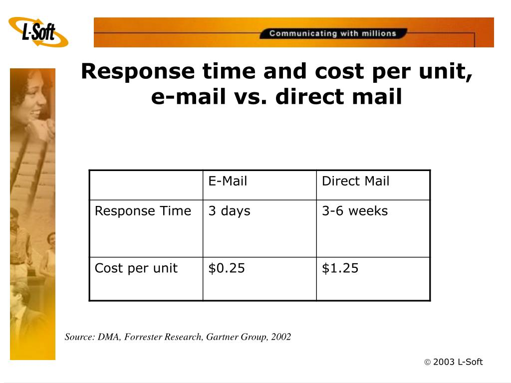 Response time and cost per unit, e-mail vs. direct mail