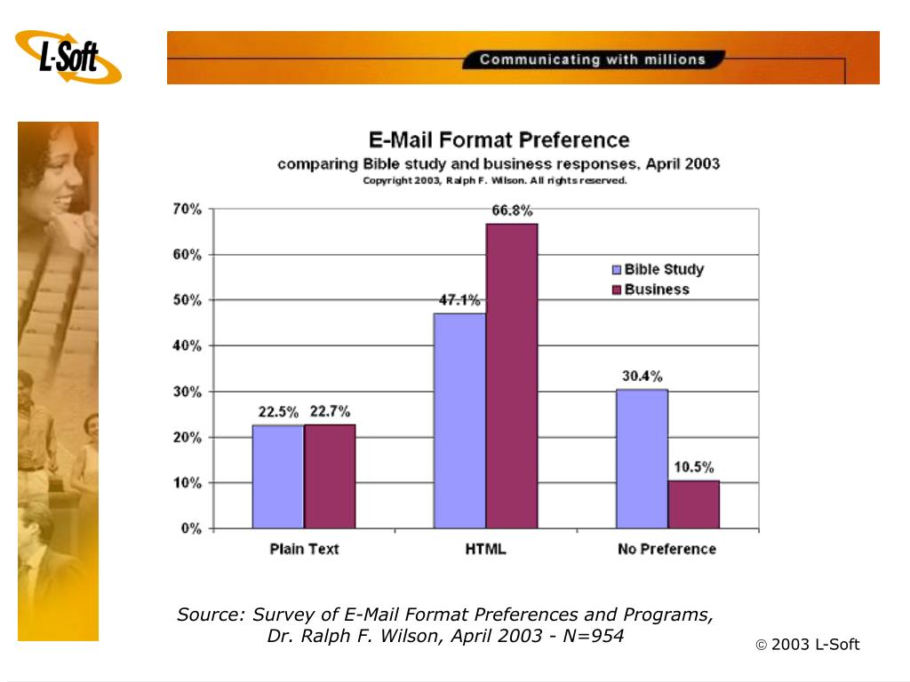 Source: Survey of E-Mail Format Preferences and Programs,