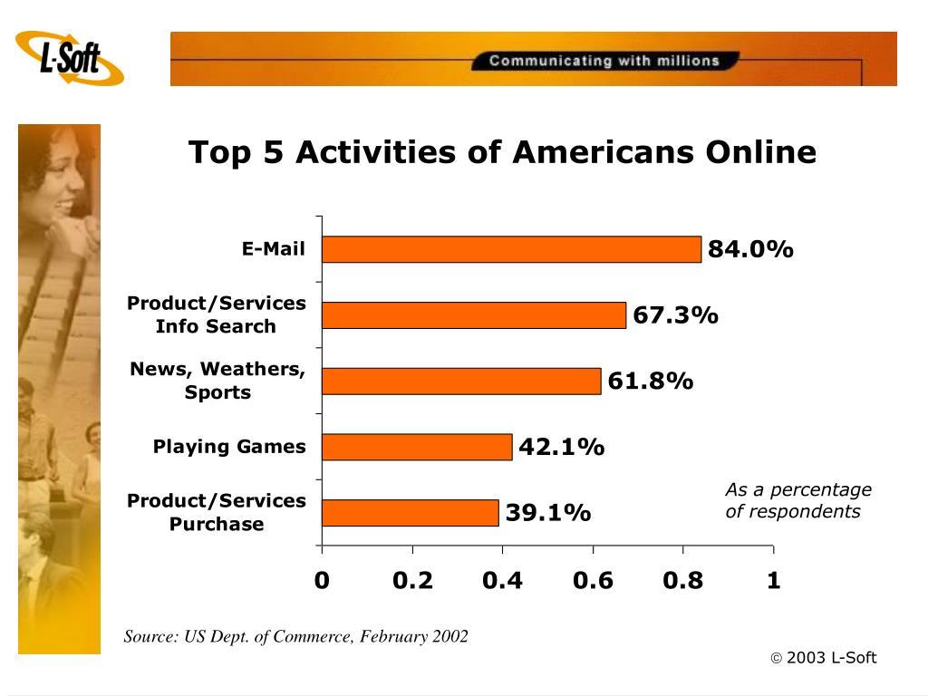 Top 5 Activities of Americans Online