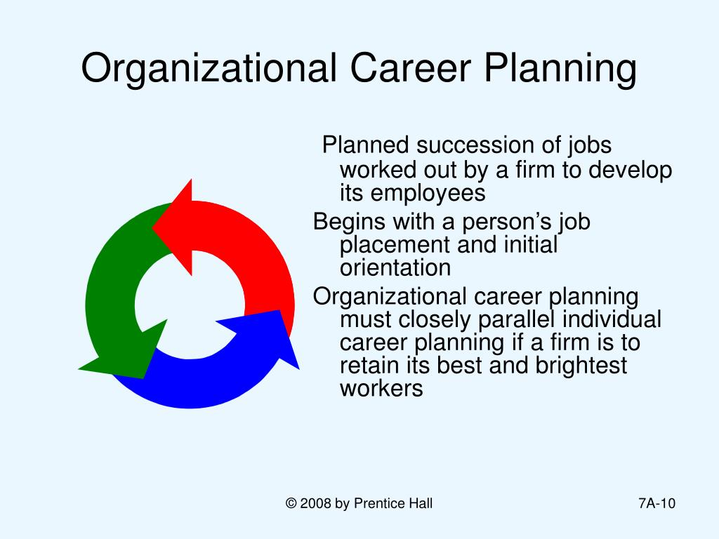 Organizational Career Planning