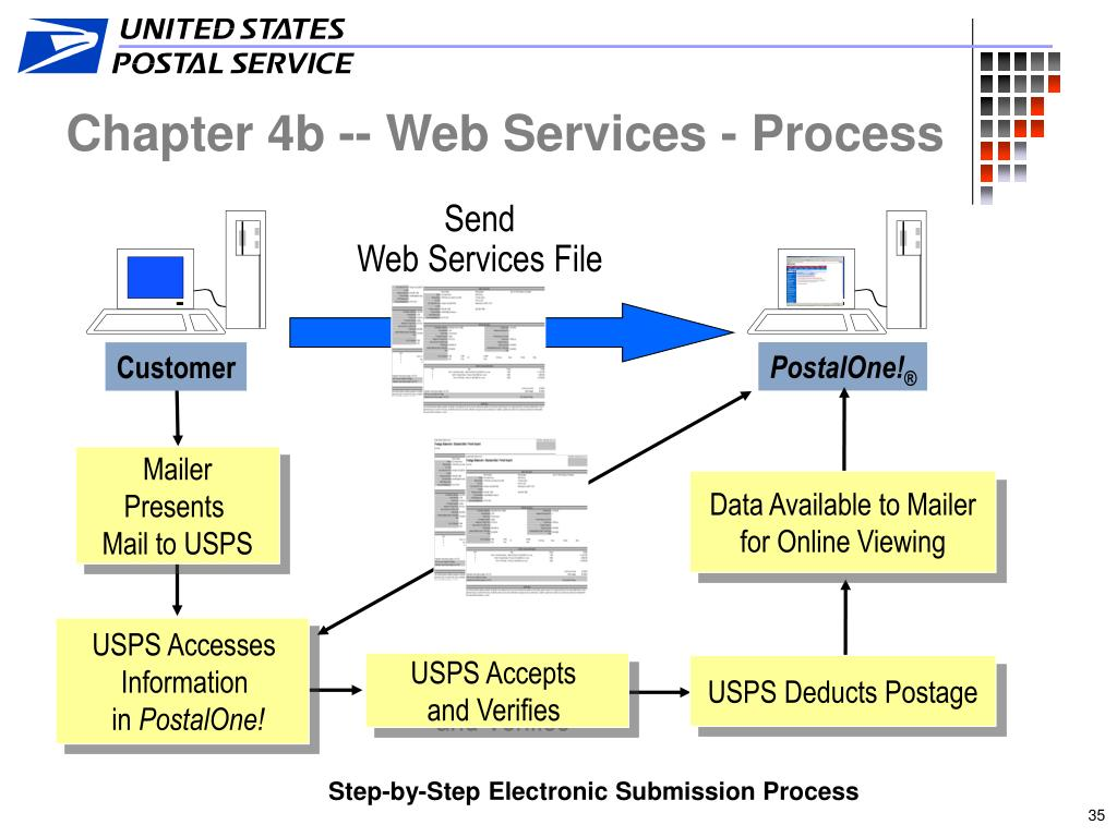 Chapter 4b -- Web Services - Process