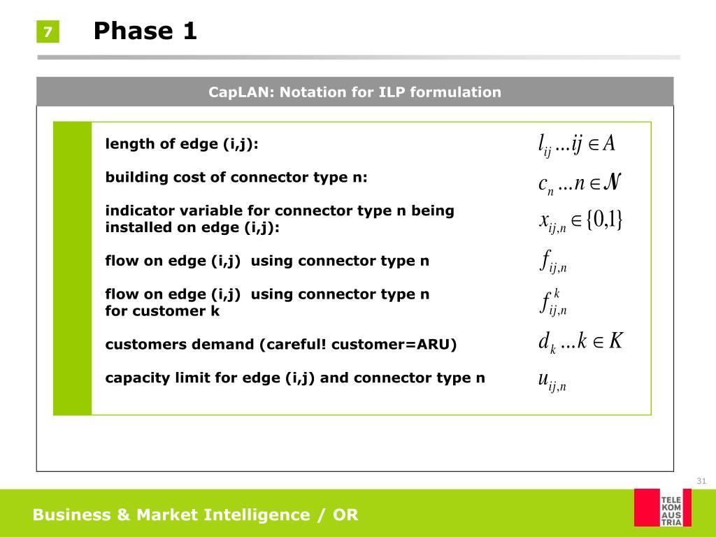 CapLAN: Notation for ILP formulation