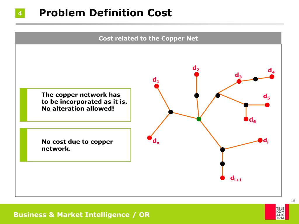 Cost related to the Copper Net