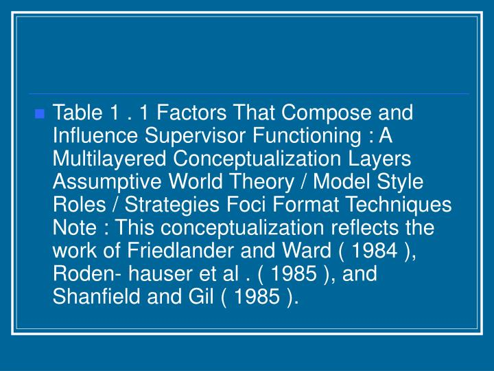 Table 1 . 1 Factors That Compose and Influence Supervisor Functioning : A Multilayered Conceptualization Layers Assumptive World Theory / Model Style Roles / Strategies Foci Format Techniques Note : This conceptualization reflects the work of Friedlander and Ward ( 1984 ), Roden- hauser et al . ( 1985 ), and Shanfield and Gil ( 1985 ).