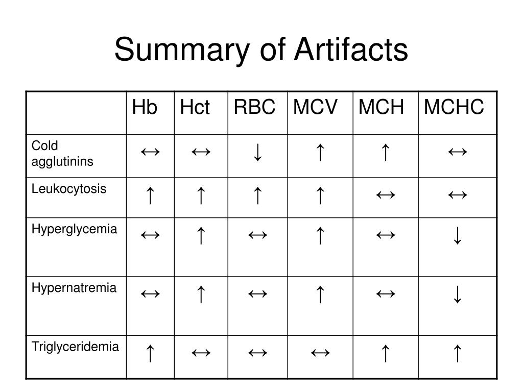 Summary of Artifacts