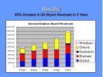 results 83 increase in ga airport revenues in 5 years