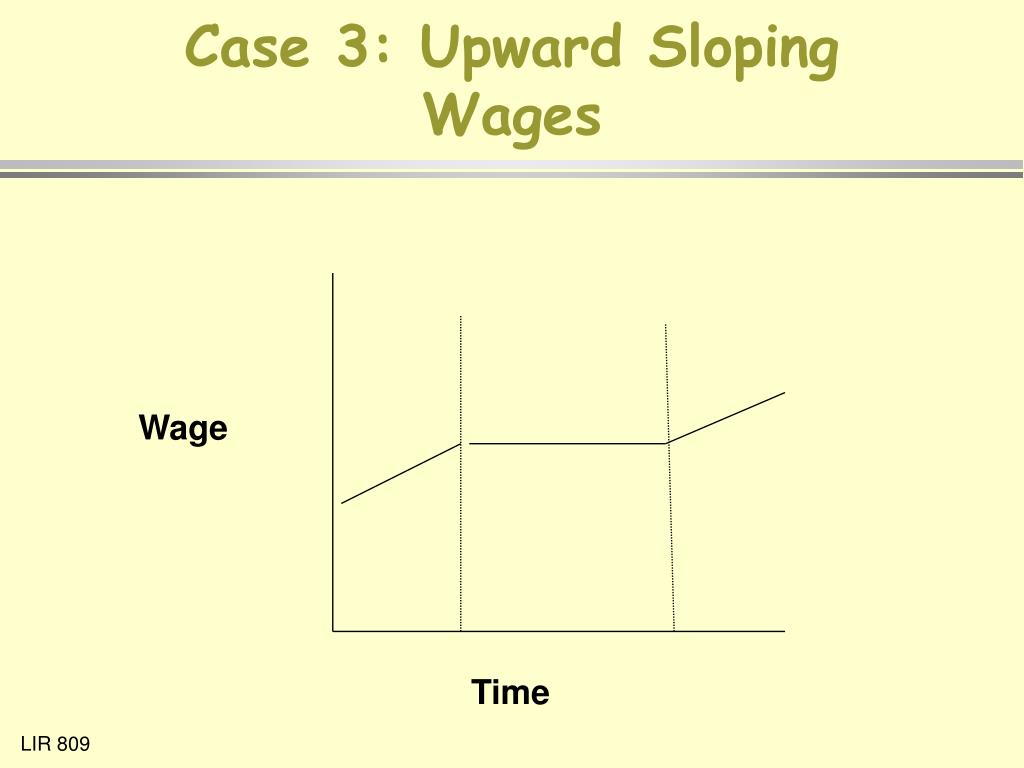 Case 3: Upward Sloping Wages