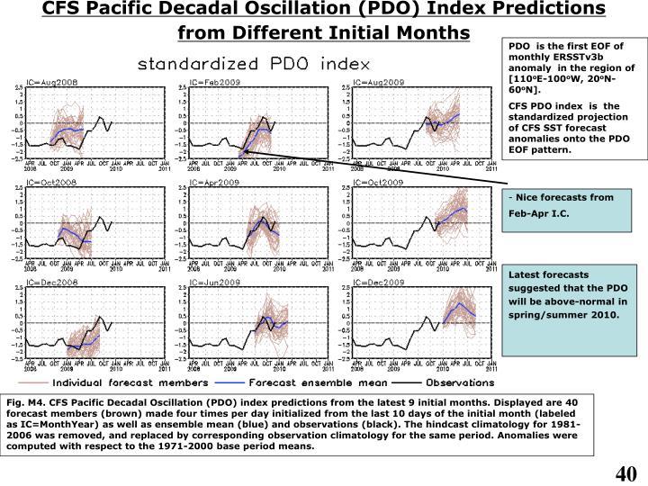 CFS Pacific Decadal Oscillation (PDO) Index Predictions