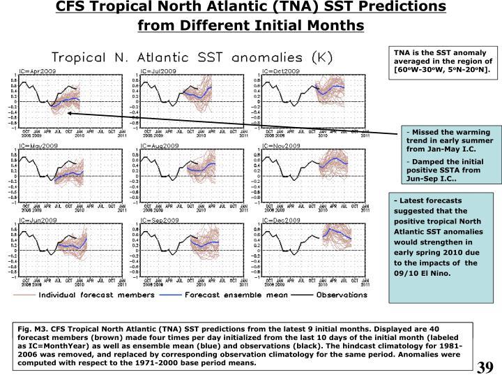CFS Tropical North Atlantic (TNA) SST Predictions