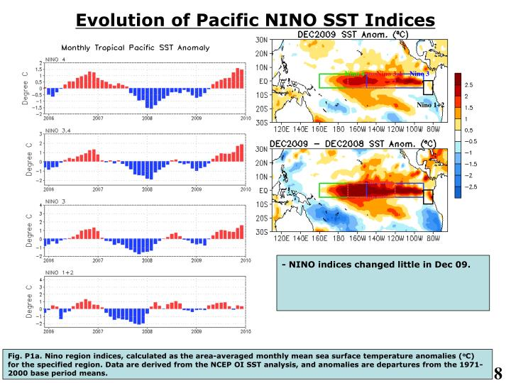 Evolution of Pacific NINO SST Indices