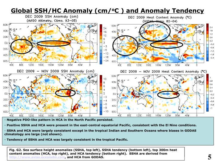 Global SSH/HC Anomaly (cm/