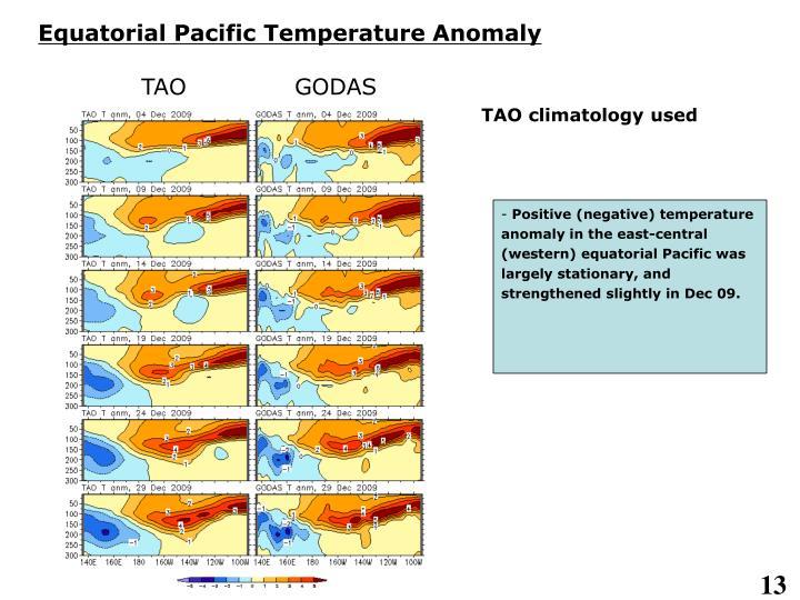 Equatorial Pacific Temperature Anomaly