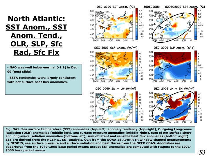 North Atlantic: SST Anom., SST Anom. Tend., OLR, SLP, Sfc Rad, Sfc Flx