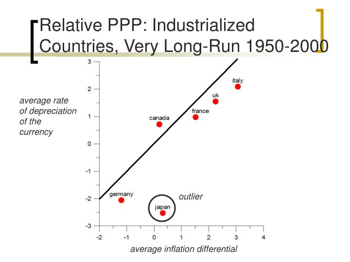 Relative PPP: Industrialized Countries, Very Long-Run 1950-2000