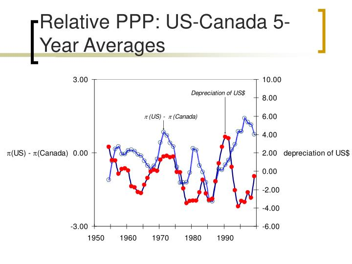 Relative PPP: US-Canada 5-Year Averages