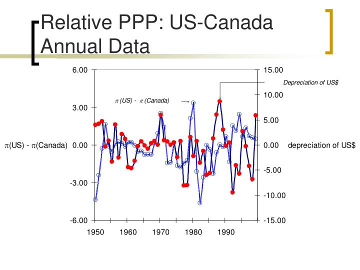 Relative PPP: US-Canada Annual Data