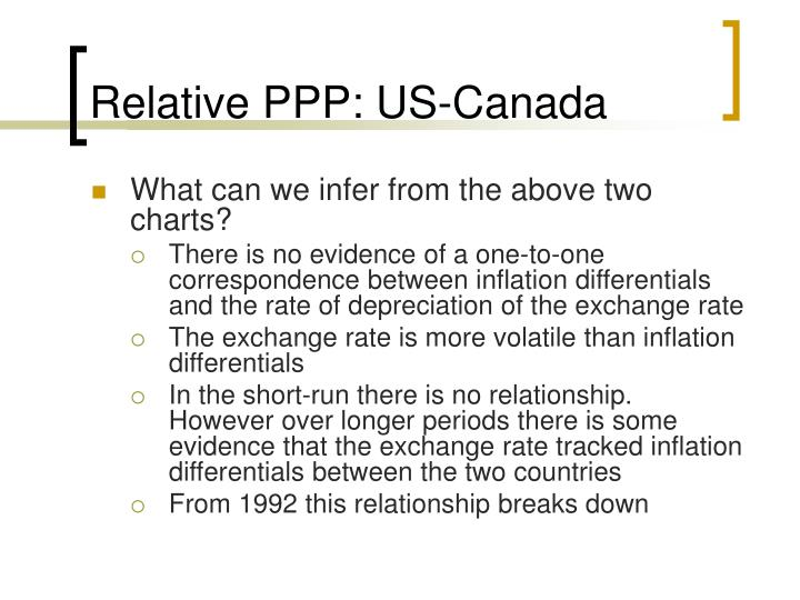 Relative PPP: US-Canada