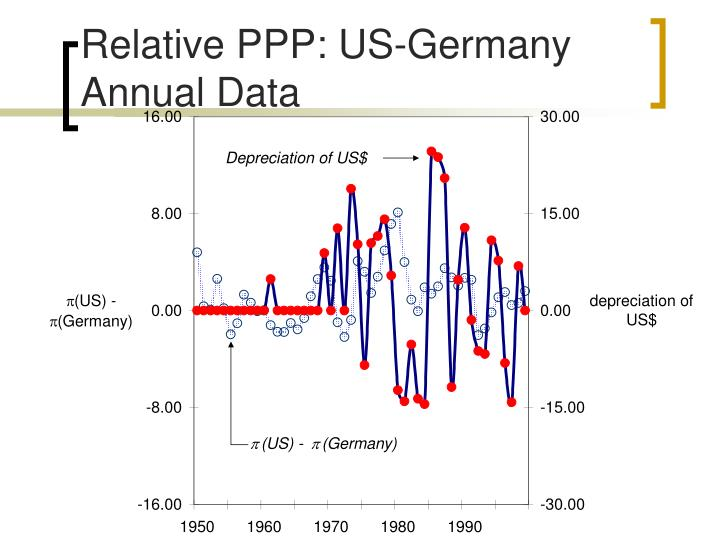 Relative PPP: US-Germany Annual Data
