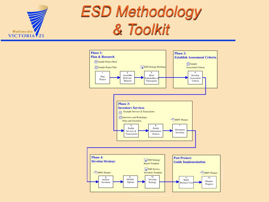 ESD Methodology