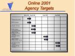 online 2001 agency targets