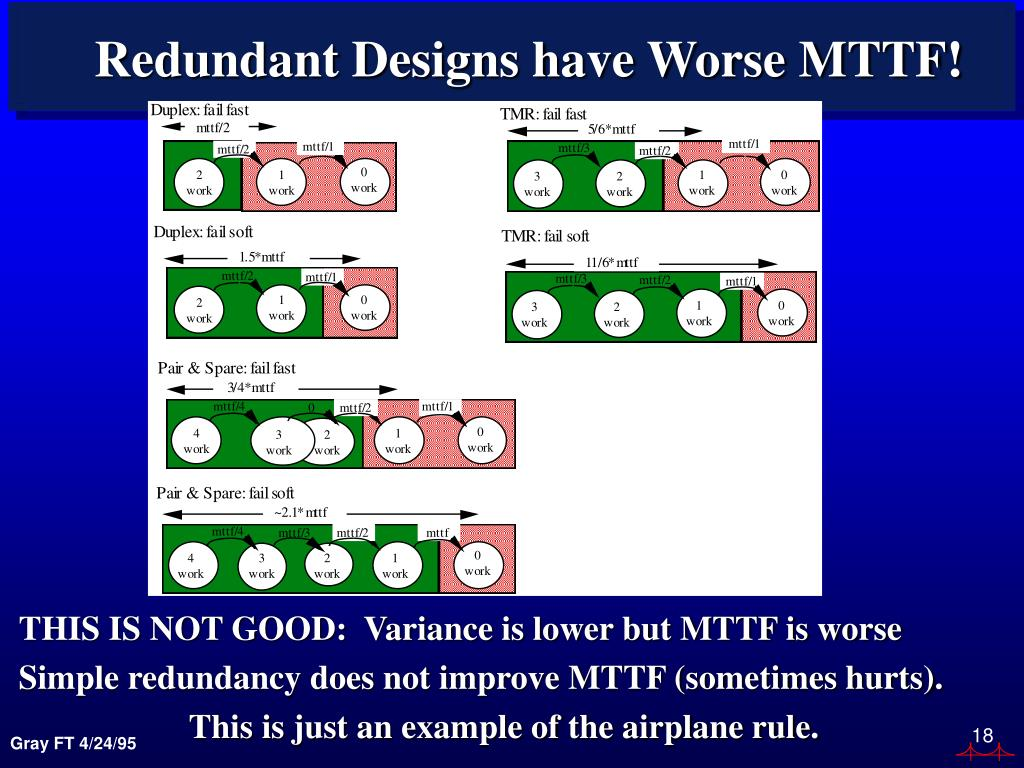 Redundant Designs have Worse MTTF!