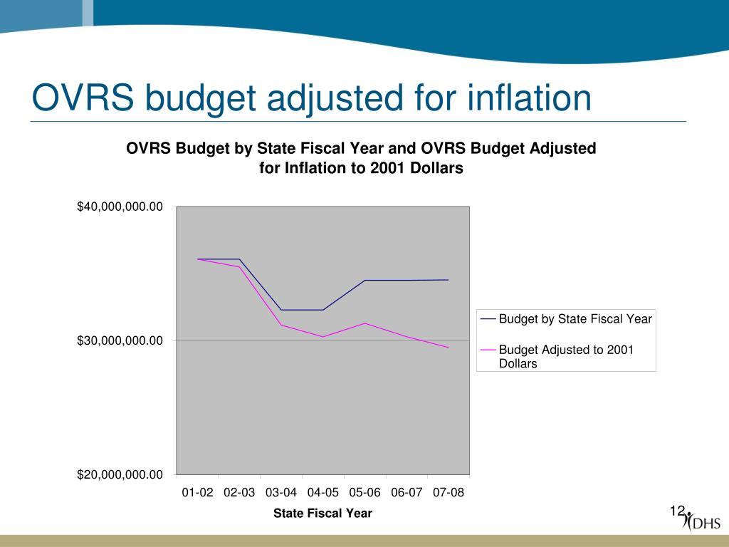 OVRS budget adjusted for inflation