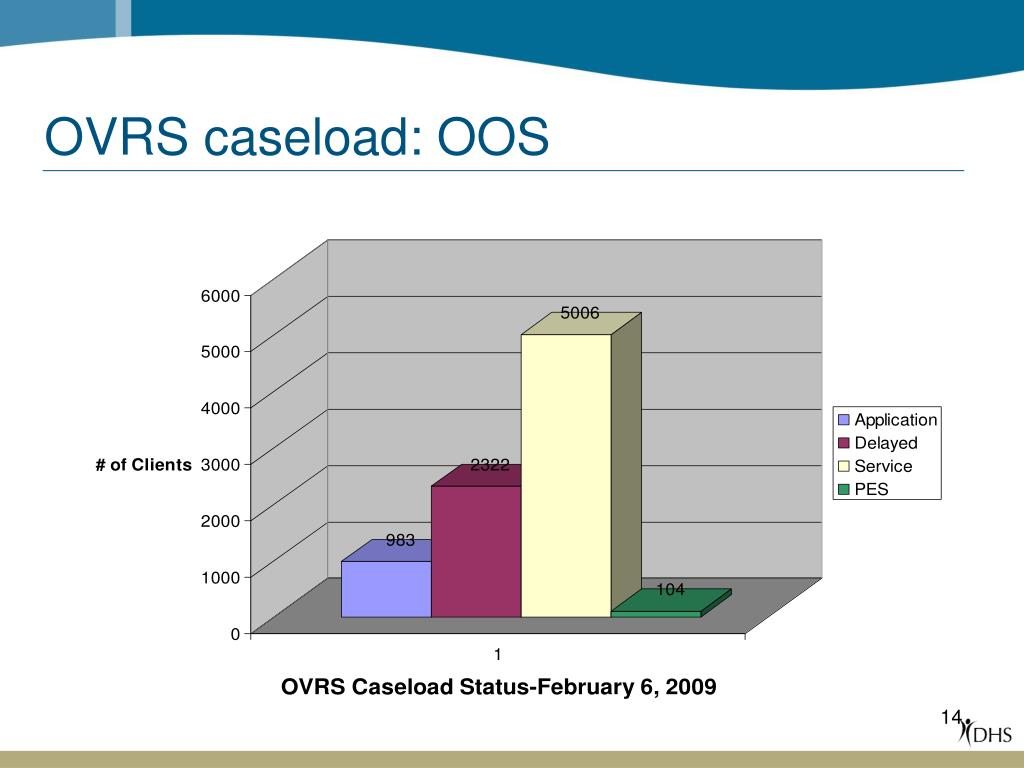 OVRS caseload: OOS