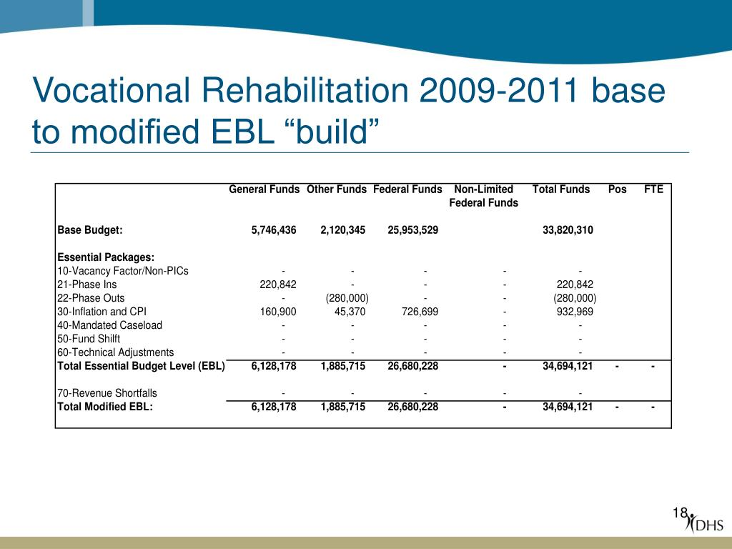 Vocational Rehabilitation 2009-2011 base