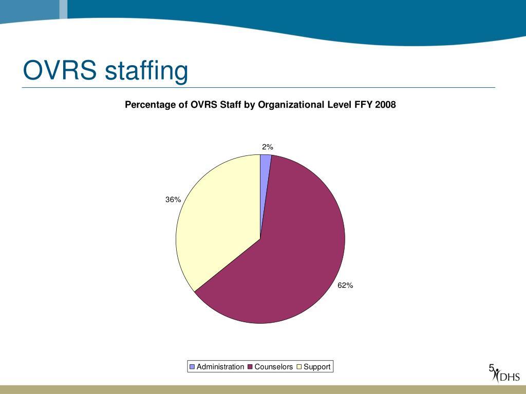 OVRS staffing