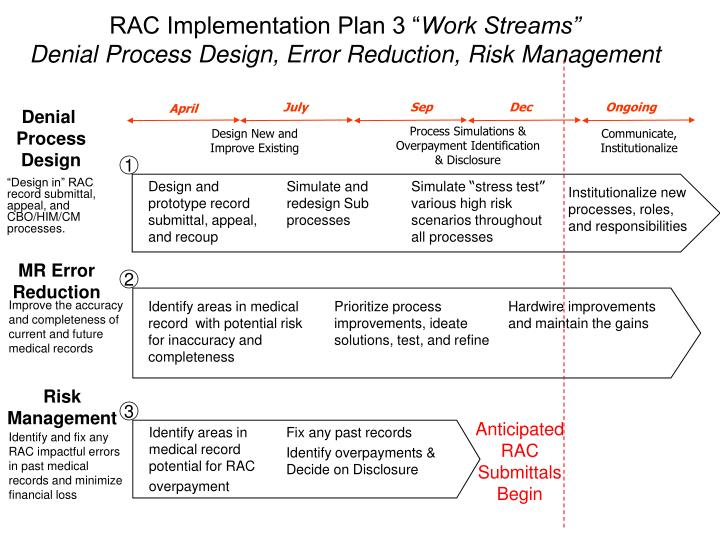 RAC Implementation Plan 3 ""