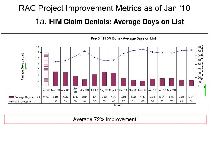 RAC Project Improvement Metrics as of Jan '10