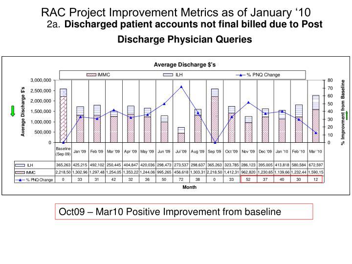 RAC Project Improvement Metrics as of January '10