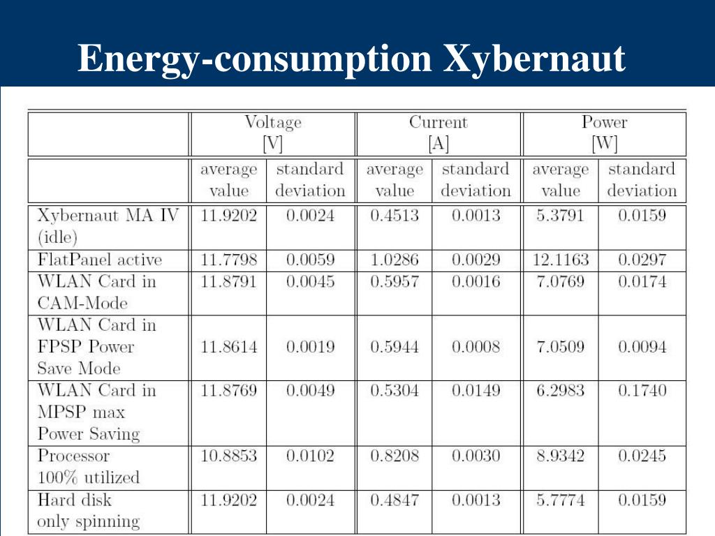 Energy-consumption Xybernaut