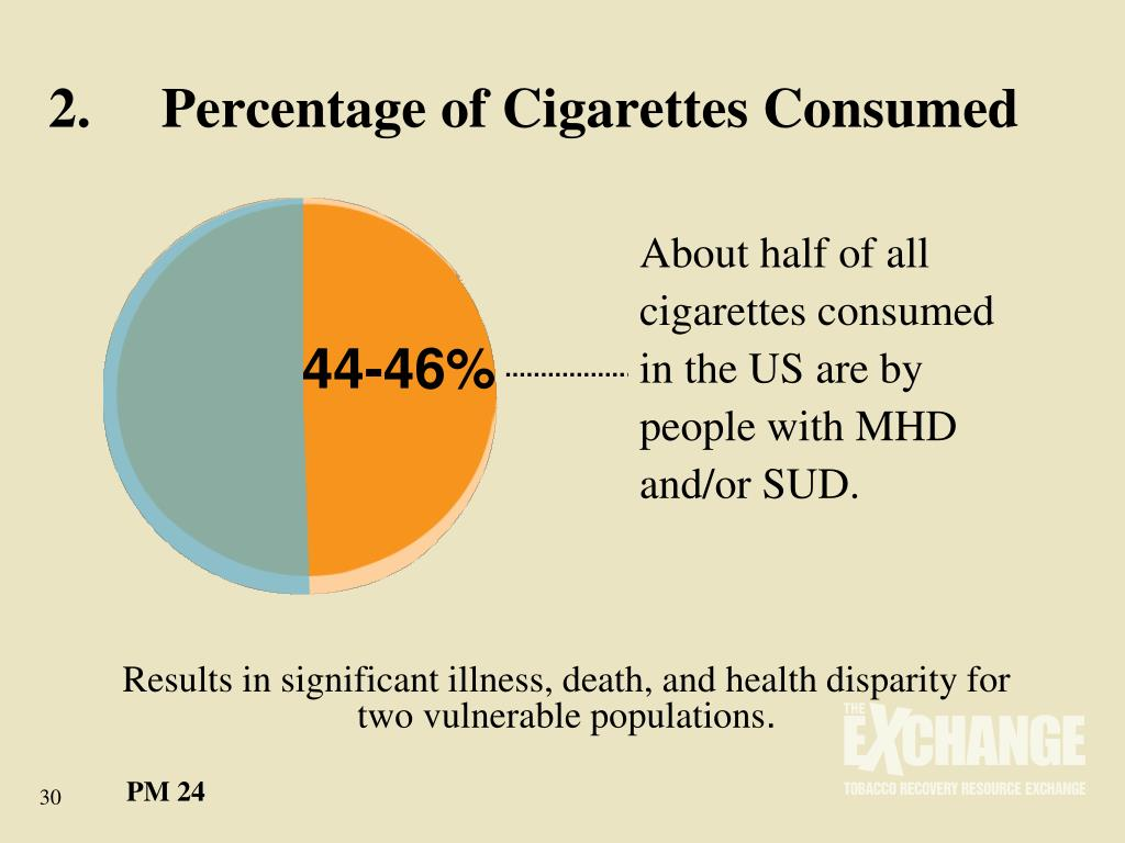 2.	Percentage of Cigarettes Consumed