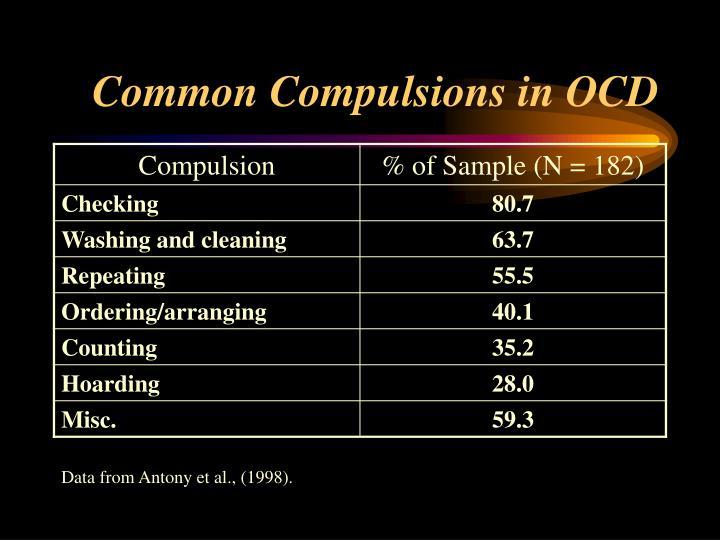 Common Compulsions in OCD