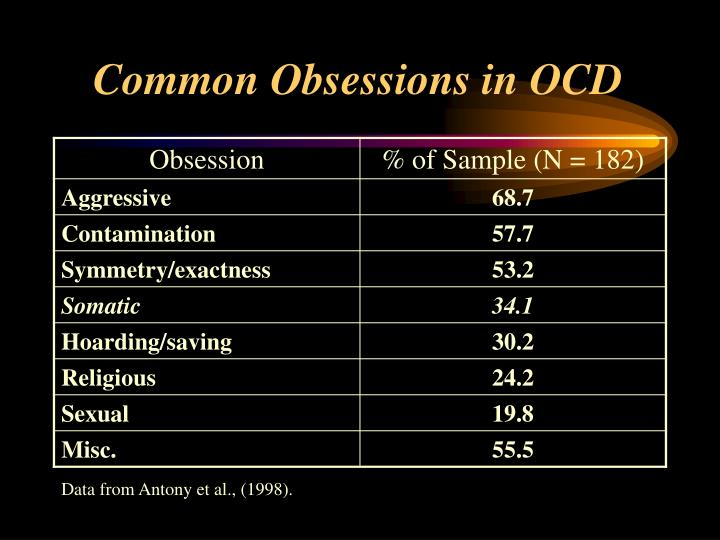 Common Obsessions in OCD