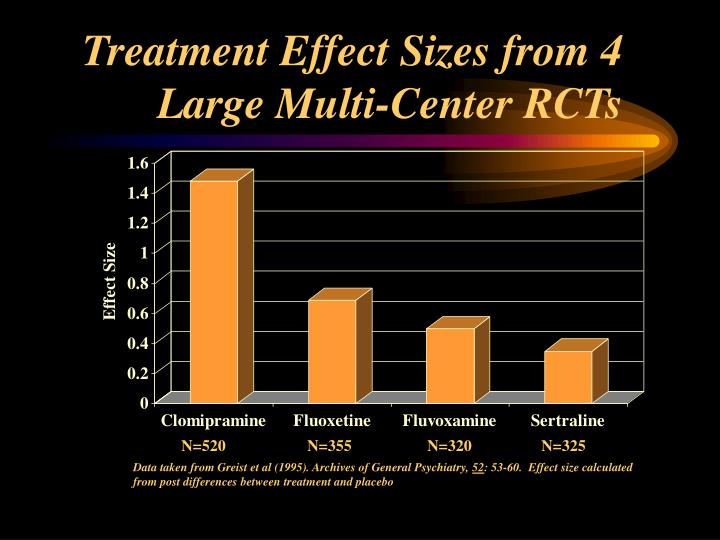 Treatment Effect Sizes from 4 Large Multi-Center RCTs
