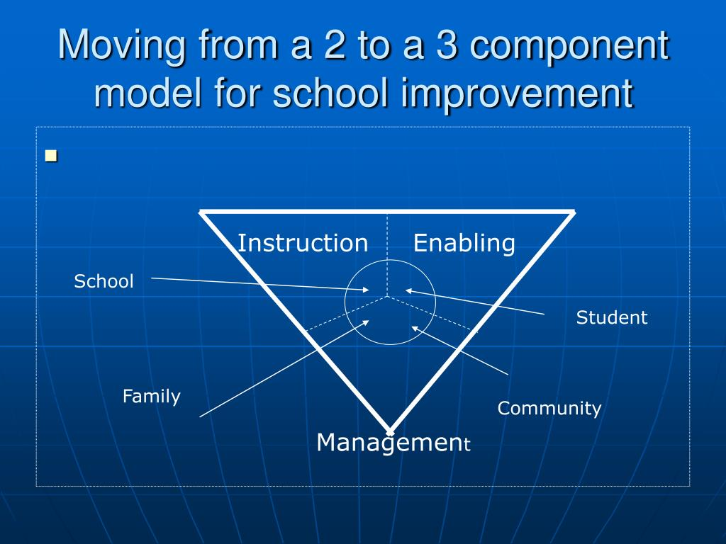 Moving from a 2 to a 3 component model for school improvement