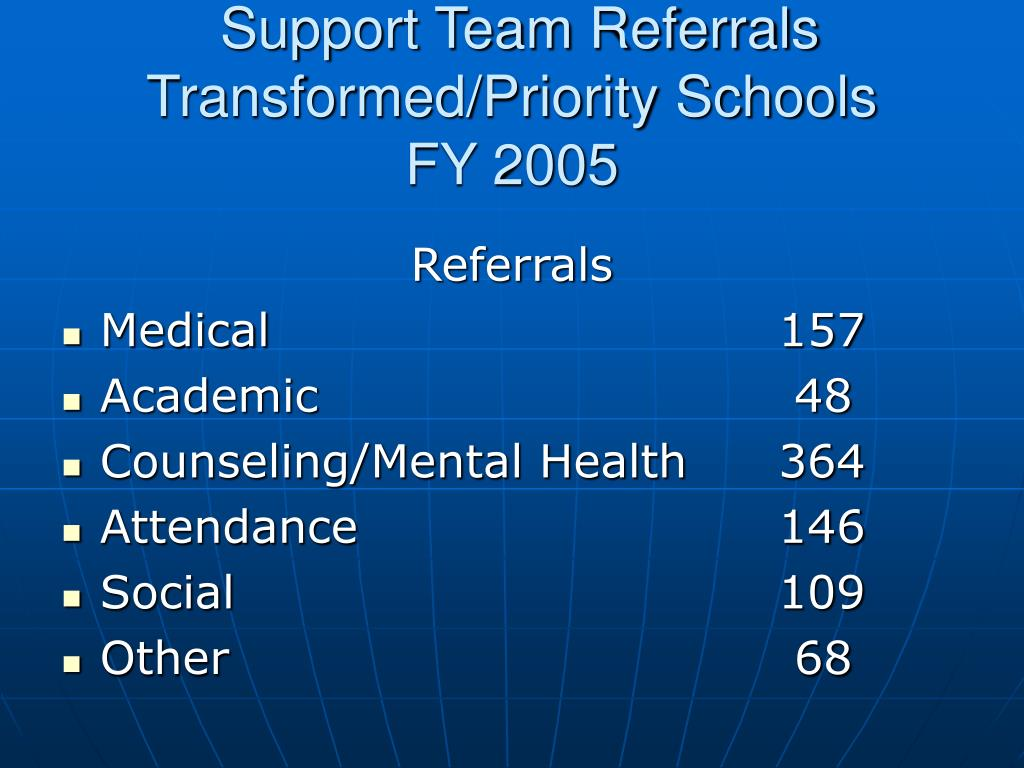 Support Team Referrals Transformed/Priority Schools