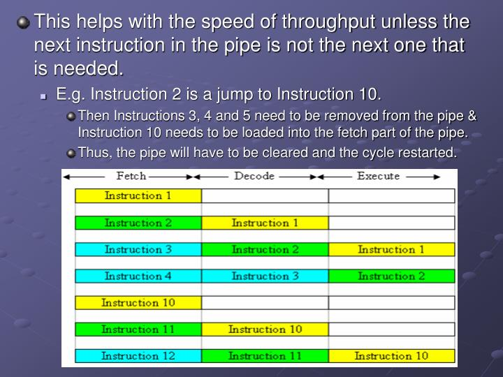 This helps with the speed of throughput unless the next instruction in the pipe is not the next one that is needed.